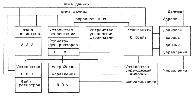 Блок-схема микропроцессора